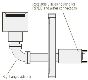 """RF/DC right angle sputtering source for 1.5"""" x 0.05"""" magnetic target"""